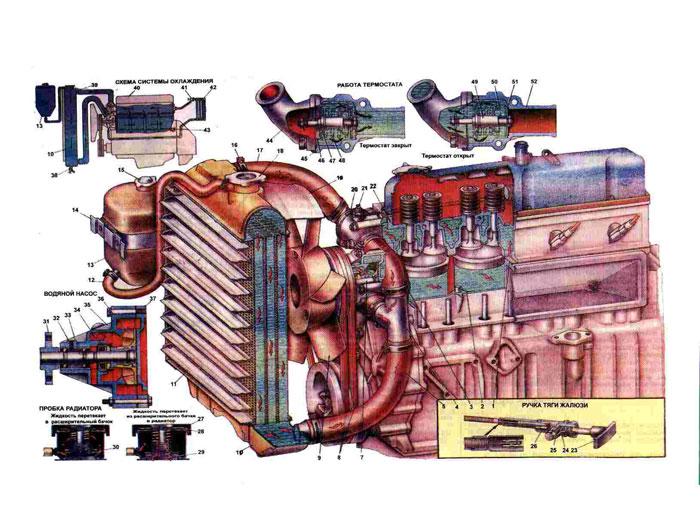Вот схема системы охлаждения 402, принципиально от 421 не отличается.